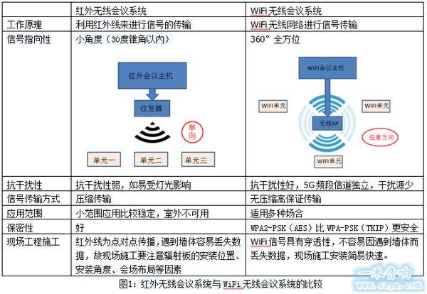 WIFI无线会议系统