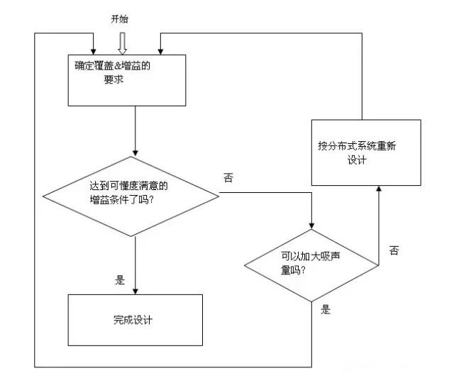 室内音响系统设计方法