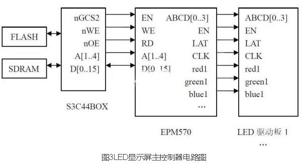 异步led显示屏控制系统设计